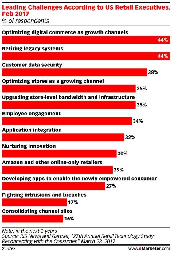 A survey of retail executives, the vast majority of them from primarily brick-and-mortar chains, found widespread concern about enhancing the value of their physical stores.: