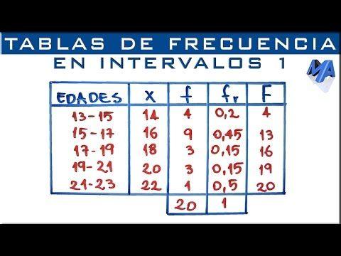 Tabla De Frecuencias Agrupada En Intervalos Ejemplo 1 Youtube