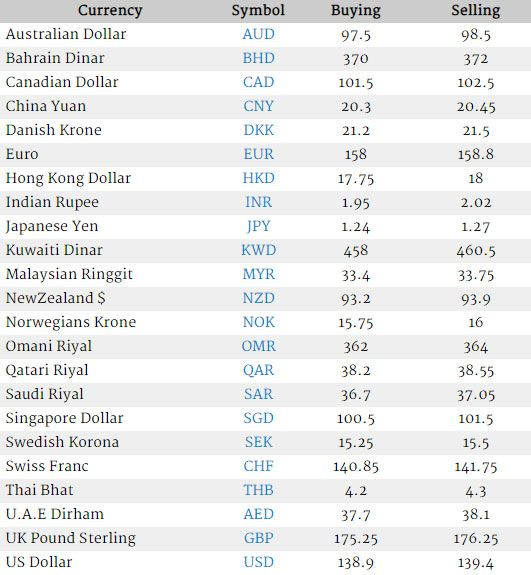 Saudi Riyal Uk Pound