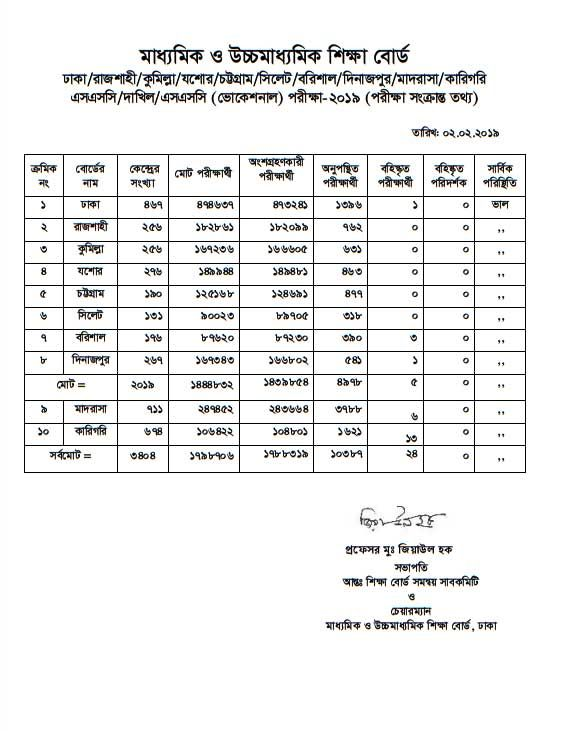 Ssc Result 2019 Published Date School Results School