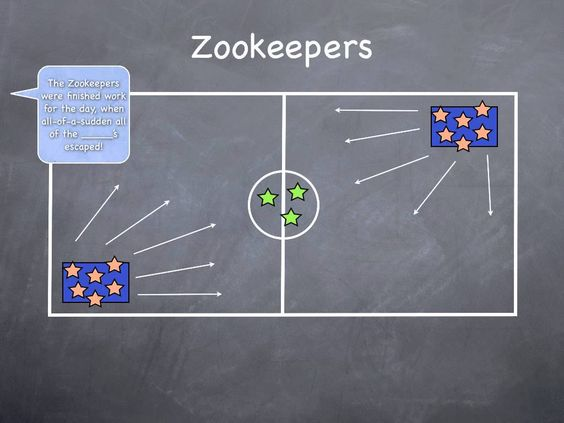 "Zookeepers- 2-4 people are the zoo keepers, remaining players are split between 2 ""cages"" (mats or a clearly designated space), all players in cages must chose a zoo animal, caller calls out ""the zookeepers were finally finished with their work for the day when suddenly the __(ex. Monkeys)__ escaped!"" the selected animal types must escape their cages & act like their animal, zookeepers tag the animals to send them back to their cages, once all are returned to their cages the next round…"