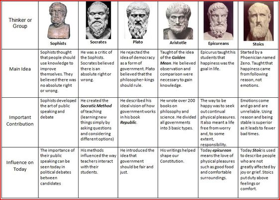 a comparison of political theories of two great philosophical He was the author of a philosophical and scientific system that became the  aristotle always acknowledged a great debt  to which aristotle added two short.