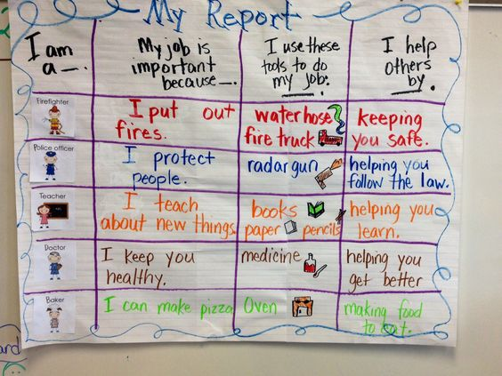 Write about our helpers chart
