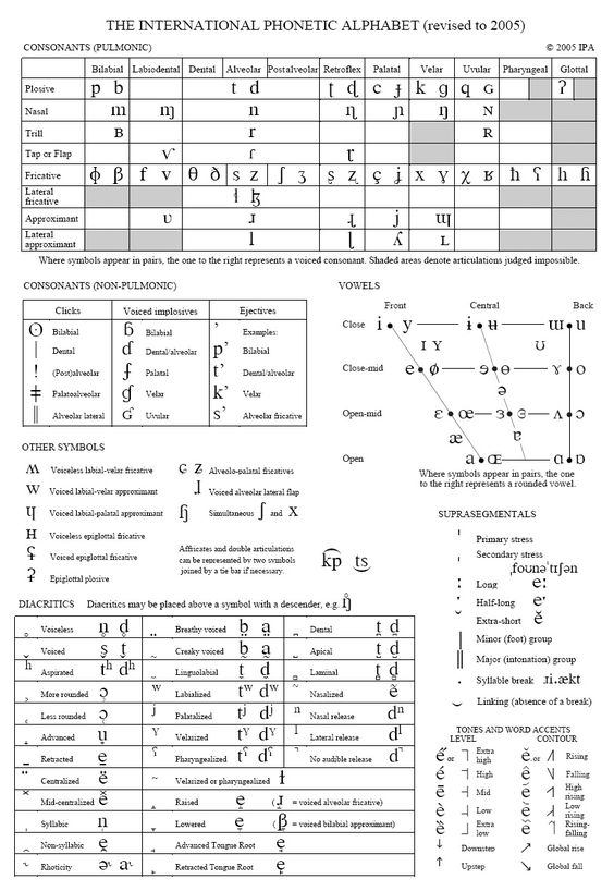Full IPA chart. http://www.speech-language-therapy.com/index.php?option=com_contentview=articleid=14Itemid=123