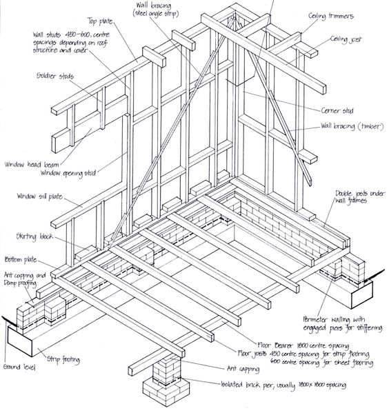 Pinterest the world s catalog of ideas for New construction building process