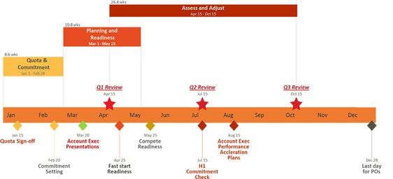 Gantt chart made with timeline creator, Create timeline