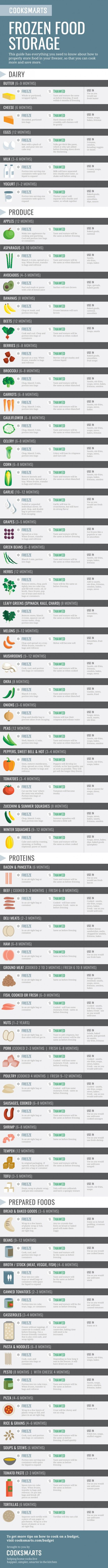Everything you need to know about how to properly store food in your freezer.