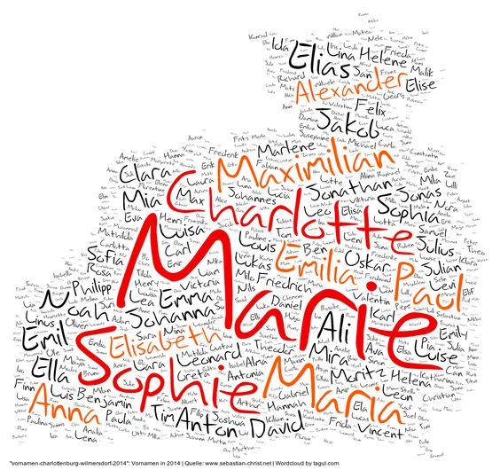 Vornamen in Berlin-Charlottenburg