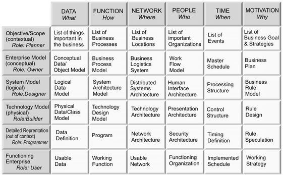 Zachman Framework Example #conceptualarchitecturalmodels Pinned by - enterprise data architect sample resume