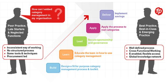 Category Management in Procurement 5 Step Process Career - vendor evaluation