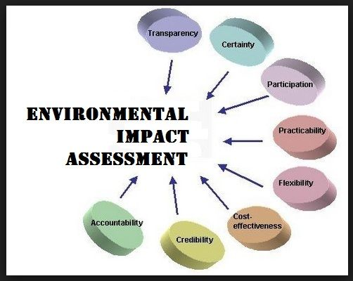 Environmental Impact Assessment Eia Environmental Impact