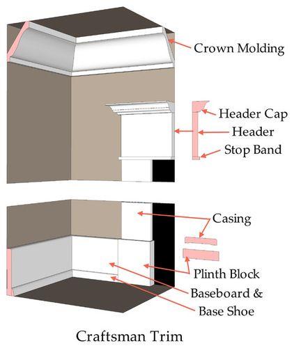 craftsman plinth block and trim