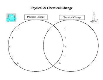 chemical change process diagram change agent diagram #6