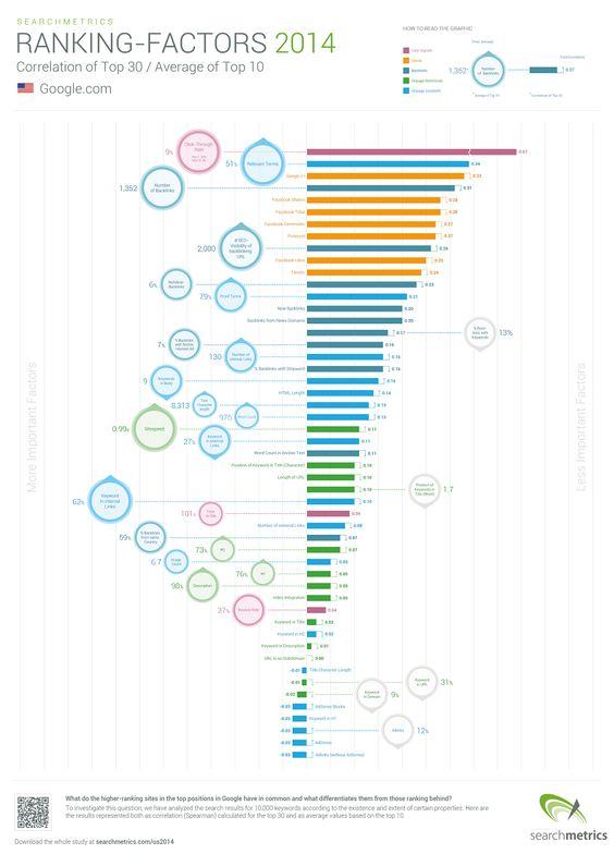 Etude : les facteurs #seo de Ranking pour 2014, selon SearchMetrics. Les éléments analysés sont le contenu, le SEO On-Page, les backlinks, les signaux sociaux et les signaux de l'utilisateur.
