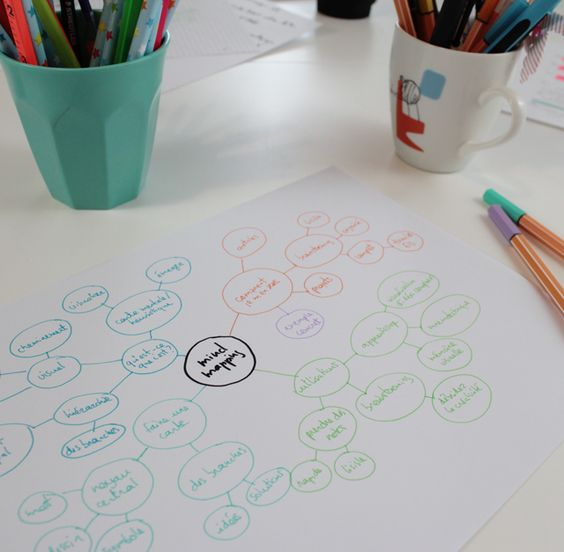 D velopper et organiser ses id es avec le mind mapping for Idee a developper