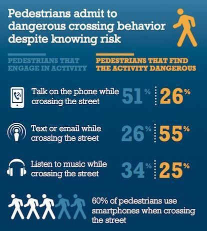 New Study: Distracted walking causes more injuries than distracted driving.: