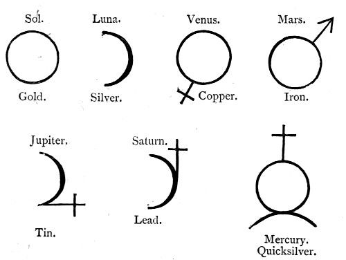 Planet Symbols Occult Alchemic Imagry Pinterest Symbols And
