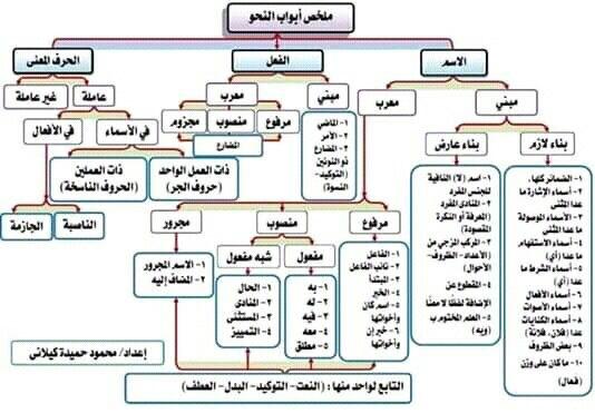 Pin By سنا الحمداني On النحو Arabic Language Arabic Langauge Learning Arabic