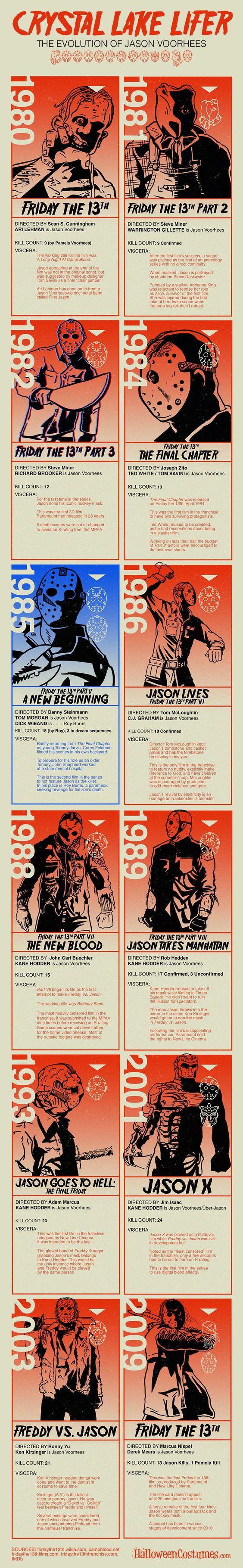 The Evolution of Jason Voorhees
