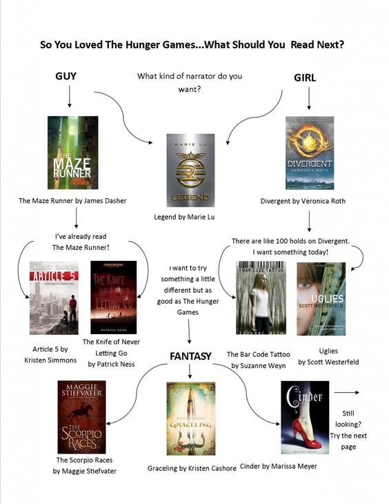 Hunger Games Flow Chart