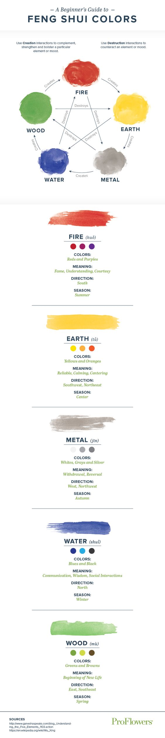 Infographic Of Feng Shui Colors And Meanings Feng Shui