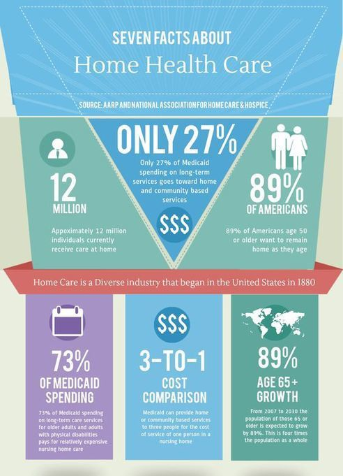7 Facts About Home Health Care Home Health Services Home Health Home Health Care