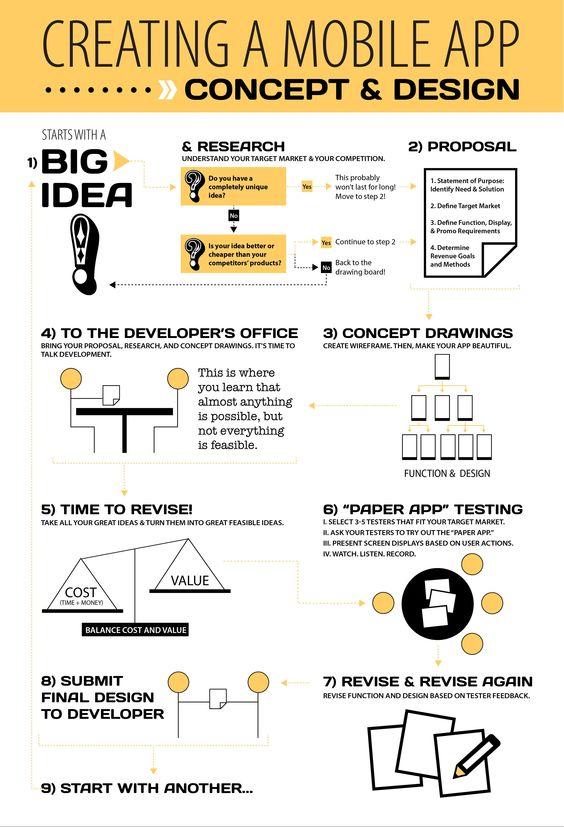 Cómo se crea una #app #móvil. #creación,