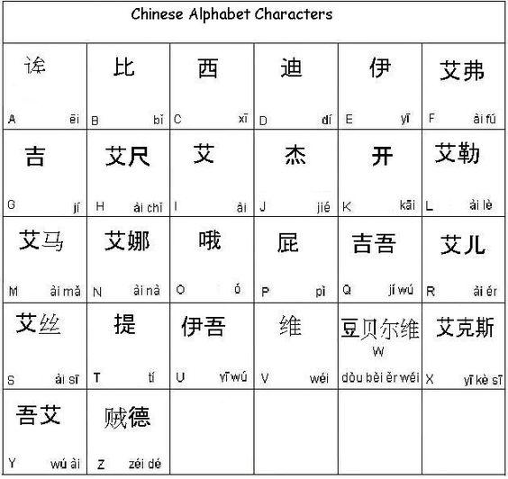 Chinese Alphabet