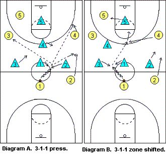 clipboards basketball and coaches on pinterest : half court press diagram - findchart.co