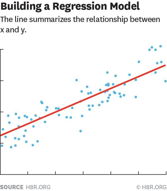 A Refresher On Regression Analysis Regression Analysis Data