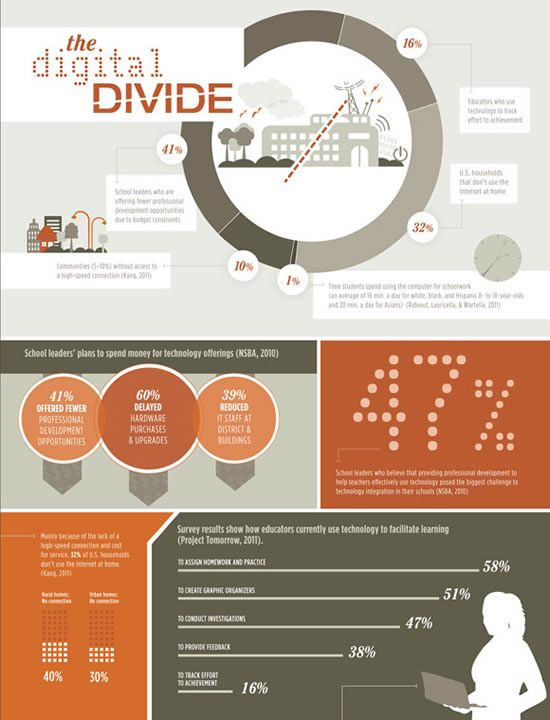 """2011 infographic about the digital divide from ASCD. The Digital Divide: Resource Roundup - The """"digital divide"""" is still a critical issue in education and beyond, and is even more complex than it was a decade ago. Here's a roundup of resources and organizations to help educators understand both the history and the new landscape of the digital divide."""
