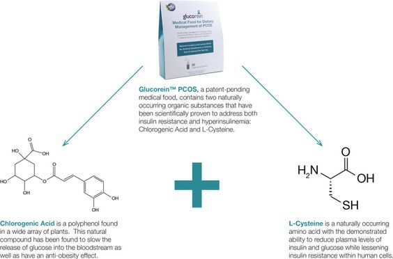 The Science Behind Glucorein PCOS