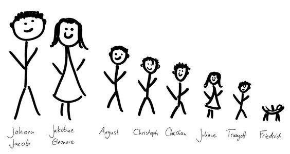 Die Herkunftfamilie von Friedrich Froebel (deutscher Reformpädagoge). Wie auf der Grafik zu sehen, hat Froebel 5 ältere Geschwister.
