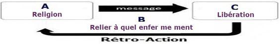"""L'étymologie du mot  """"religion """" . 2817f506ec3fc0eeda642e25317cc6be"""