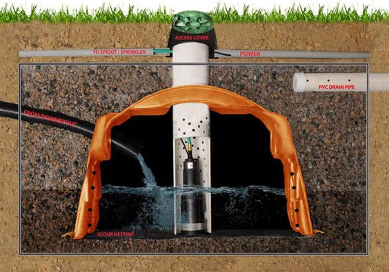 Low Cost Underground Rainwater Harvesting Systems: