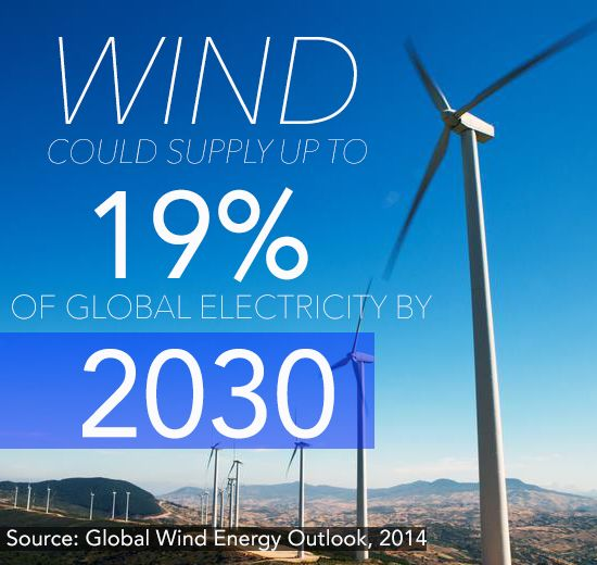 The Power Generated From Sun And Wind - Wind could supply up to 19% Of The Worlds Power by the year 2030...