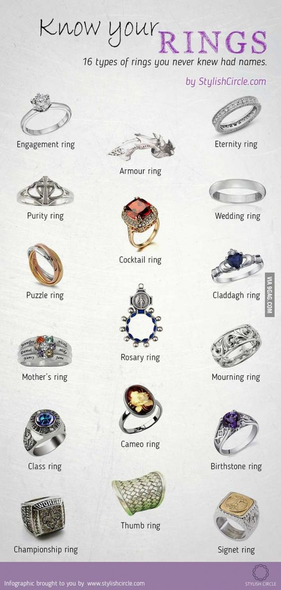 Never knew rings had names charts comment and names for Types of body jewelry rings