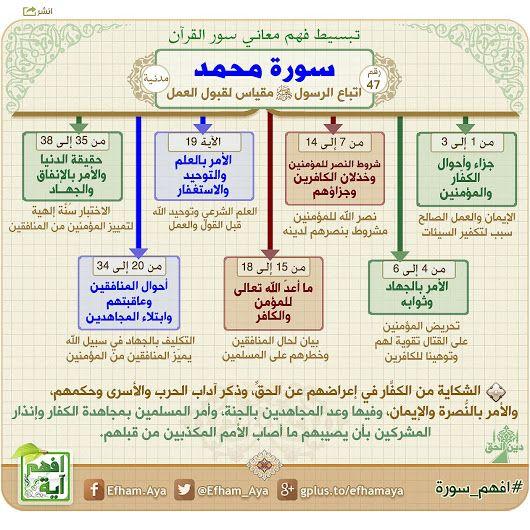 خرائط ذهنية لتبسيط فهم معاني سور القرآن الكريم 28322bb4069fdfc9cd4a2fff401bfd14