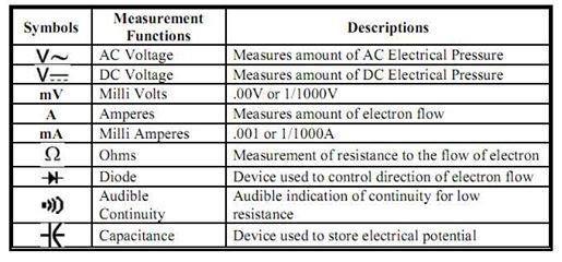Basic Electronics Symbols Electrical Electronics