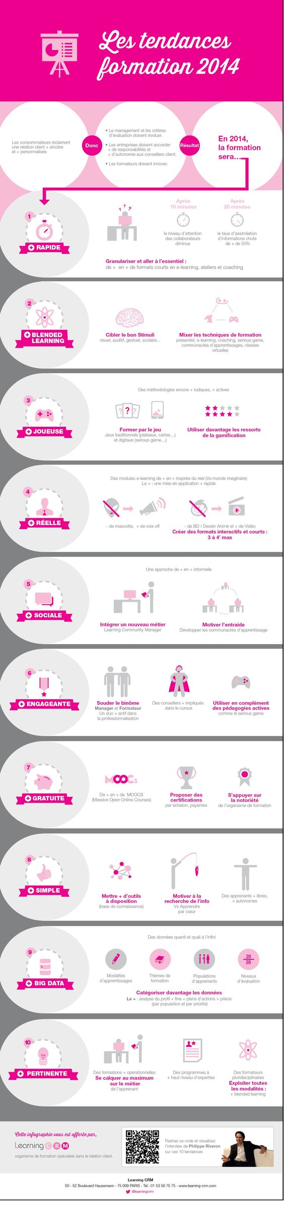 Les tendances de la formation : collection 2014 #infographic #formation #infographie