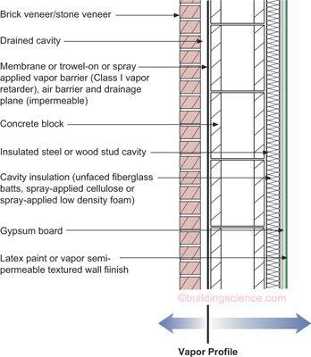 Penetration of car doors
