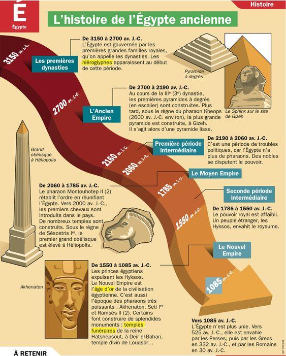 CULTURE - Poster/fiche des grandes dates de l'Egypte ancienne - PDF à imprimer