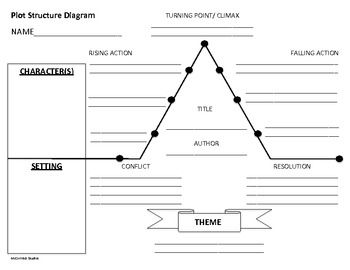 Worksheet Plot Structure Worksheet activities other and the ojays on pinterest plot structure diagram