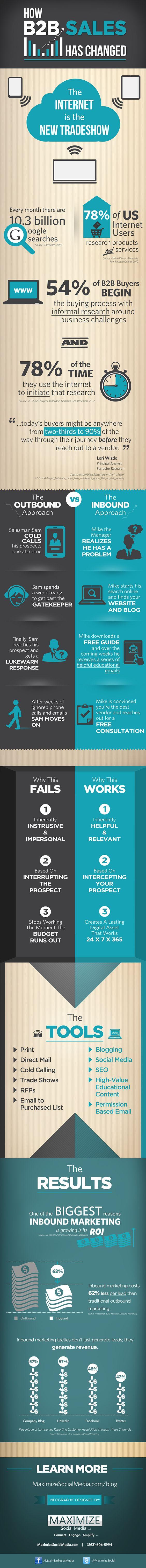 How B2B Sales Has Changed [#infographics]   #B2B #marketing