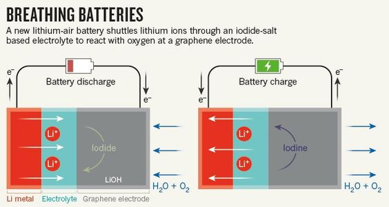 Lithium ion batteries have higher energy densities than lead acid lithium ion batteries have higher energy densities than lead acid batteries or nickel metal hydride batteries having a high energy density means t sciox Images