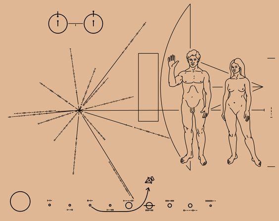 Placa de oro representando figuras humanas y nuestra posición en el universo.