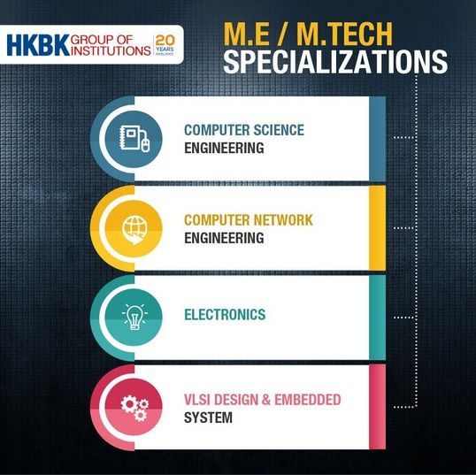 Hkbk The Best College In Bangalore Karnataka For Bba Courses Which Helps To Build Career In Engineering Colleges Computer Science Engineering Network Engineer