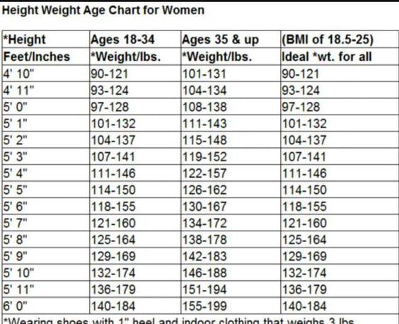 Height Weight age chart for women | Diet | Pinterest | Weights ...