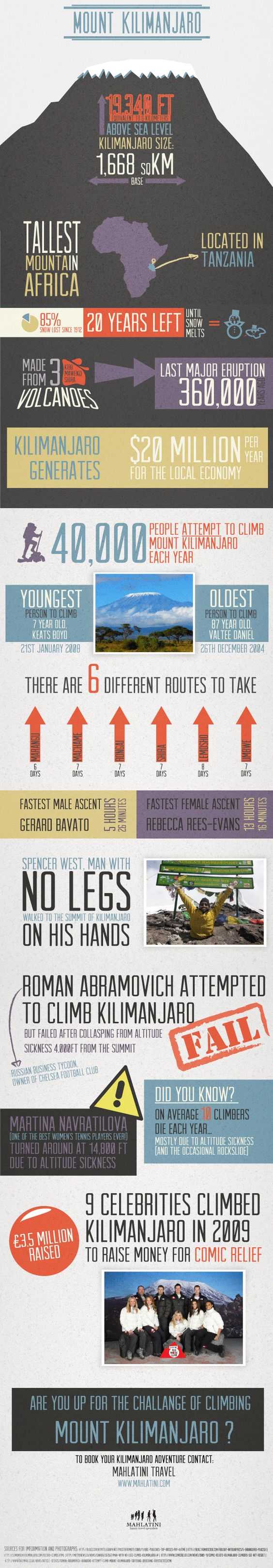 Kilimanjaro: The Facts. Have recently been fixating on a trip to climb Kilimanjaro. Wouldnt it be fun to push your boundaries?... you never know.