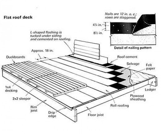 Image Result For Flat Roof Deck Detail Roof Deck Flat Roof Building A Deck